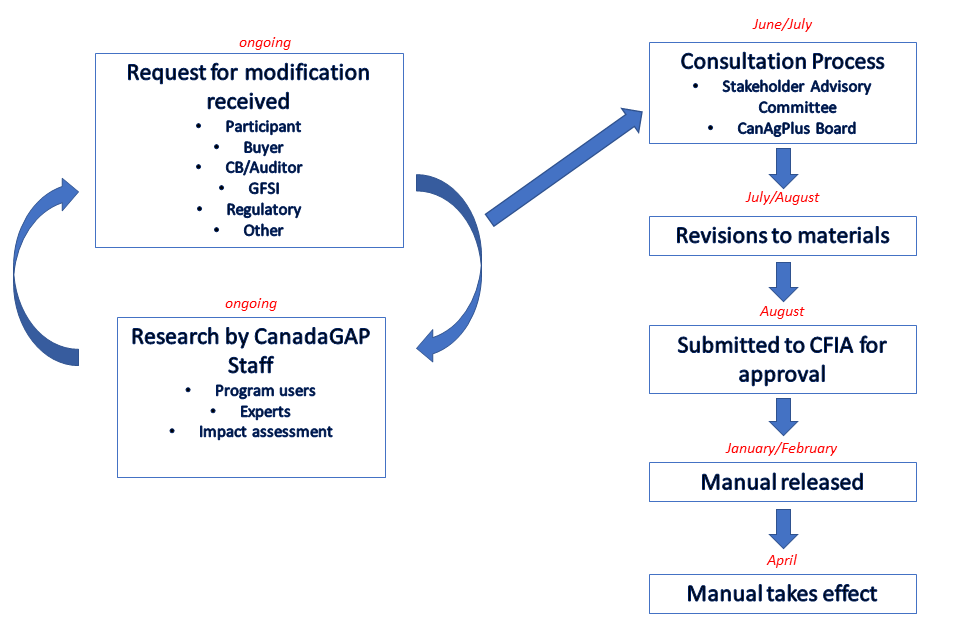 Chart showing revisions to manual
